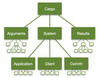 Corinth Cargo Content