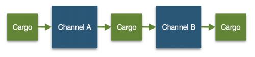 Corinth Cargo Flow