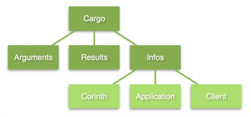 Corinth Cargo Properties