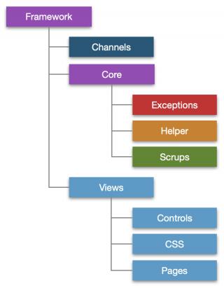 Corinth Framework Folders