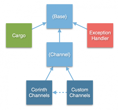 Corinth Object Inheritance Overview